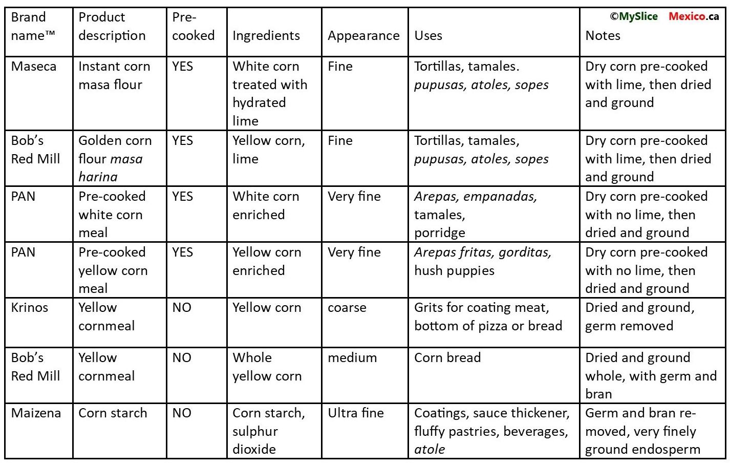 Corn flour comparison chart My Slice of Mexico
